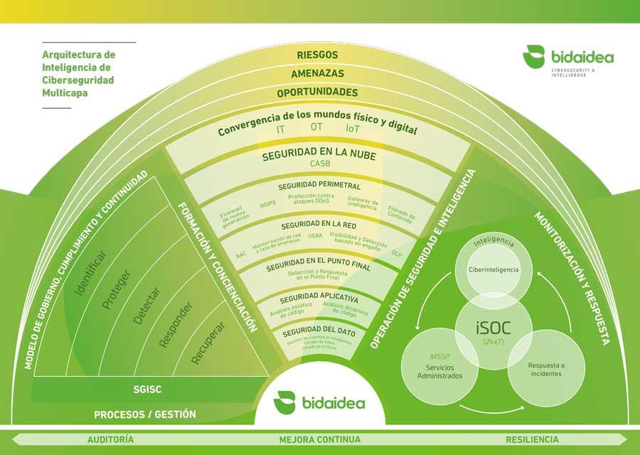 Servicios de Ciberseguridad. Arquitectura de inteligencia en Ciberseguridad